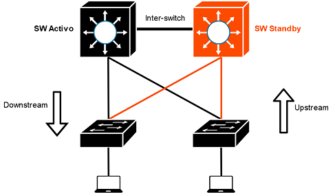 Cisco High Availability Protocols