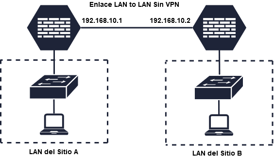 Cisco ASA LAN to LAN