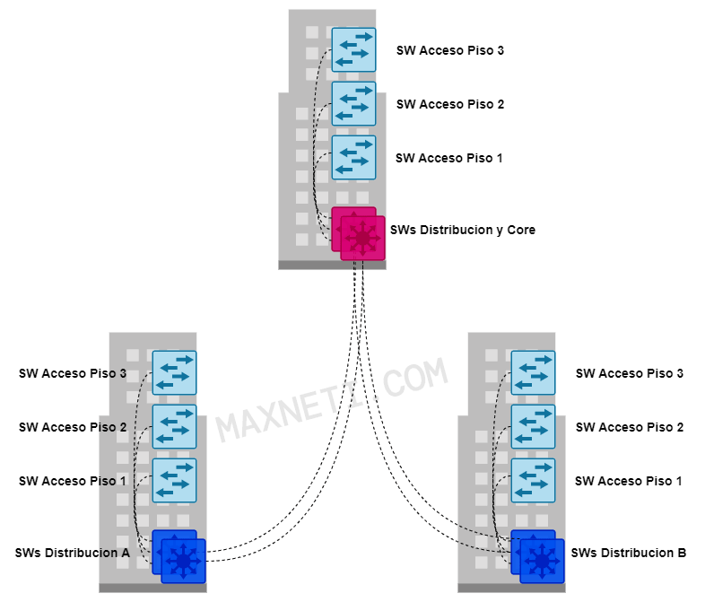 Cisco Campus Switches