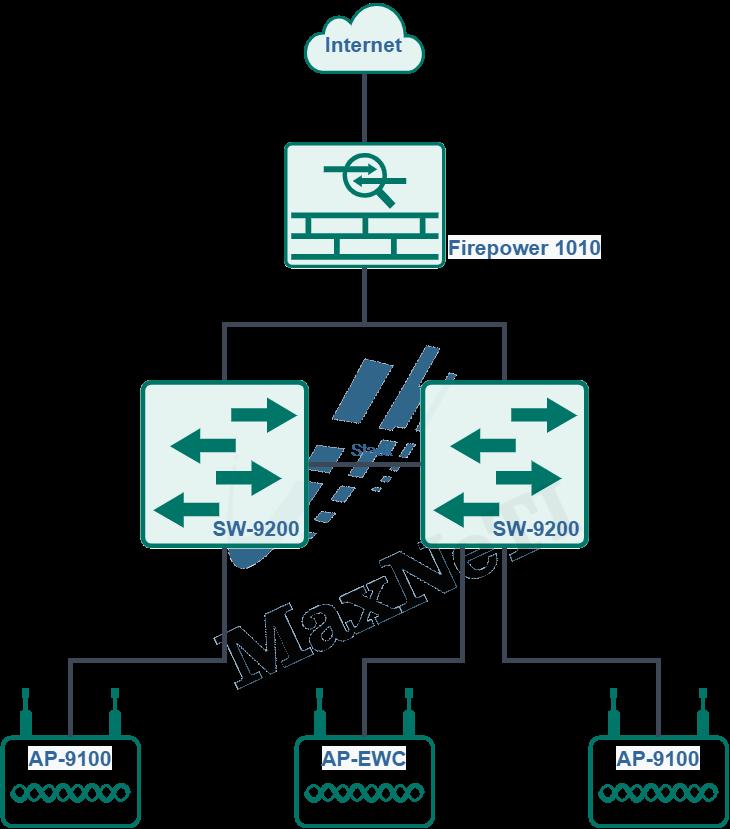 Opciones de Implementación LAN Inalámbrica y Cableada